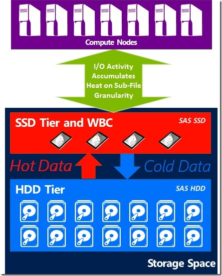 HDD_SSD_Tier
