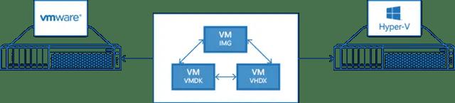 V2V_Converter
