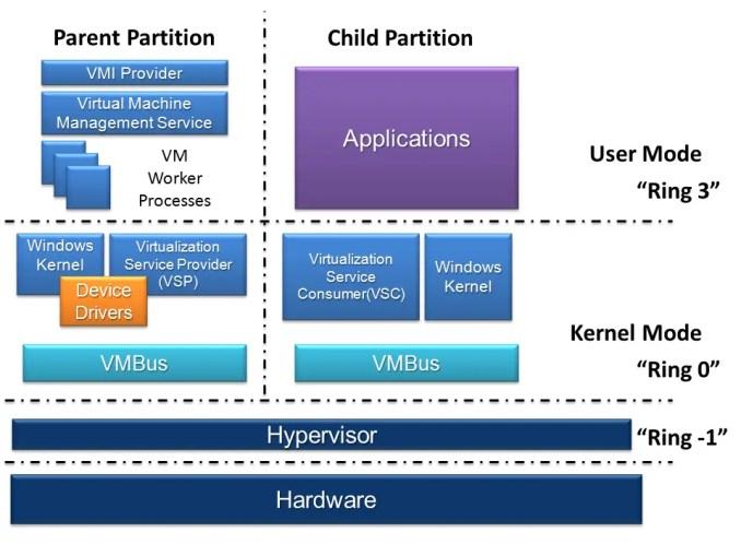 Hyper-V_Architecture