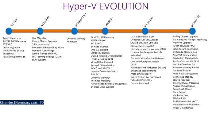 Hyper-V_Evolution