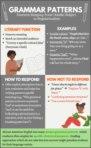 Grammar Patterns Infographic