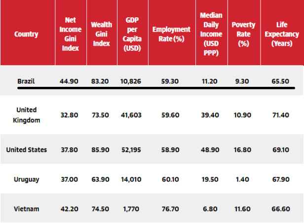 wealth distribution - Brazil