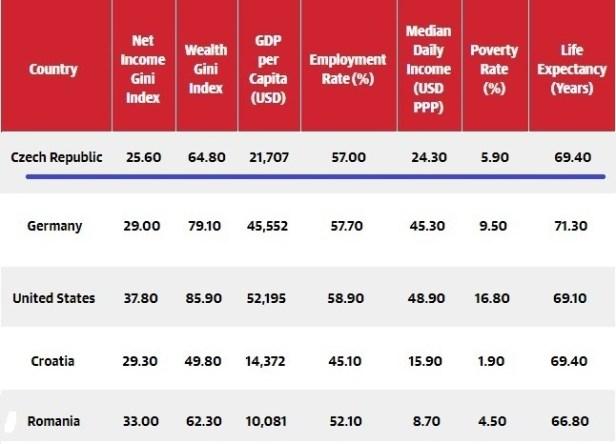 wealth distribution - Czech