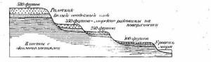 Геология Патагонии