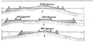 1. Ваникоро.  2. Острова Гамбье  3. Мауруа  Горизонтальной штриховкой обозначены барьерные рифы и лагунные каналы. Косой штриховкой над уровнем моря (ВВ) обозначены современные очертания суши; той же штриховкой под линией уровня моря показано вероятное продолжение суши под водой