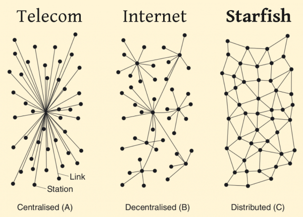 Network Structure Diagram
