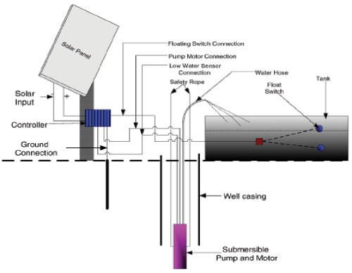 Home Ac System Diagram in addition Earthing And Electrical Grounding Types Of Earthing in addition Summer Training Reportoil India Limited moreover Hydraulic Design besides How To Eliminate Water Heater Odors. on water well storage tank wiring diagram