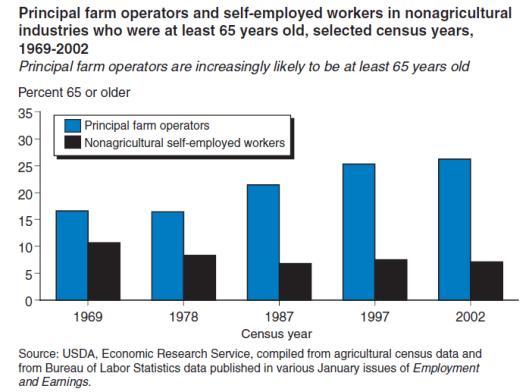 demo_principal_farm_operators