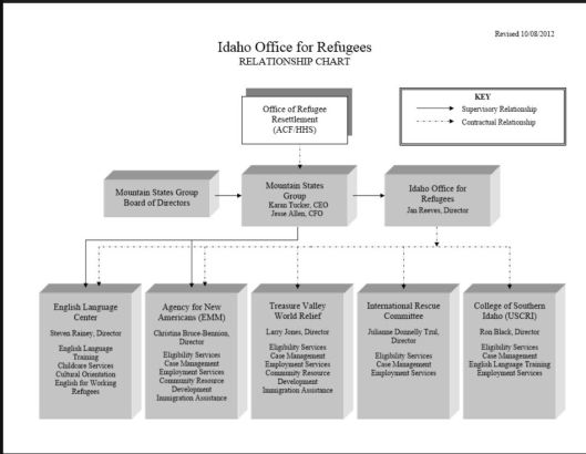 IdahoOfficeforRefugeesOrg0