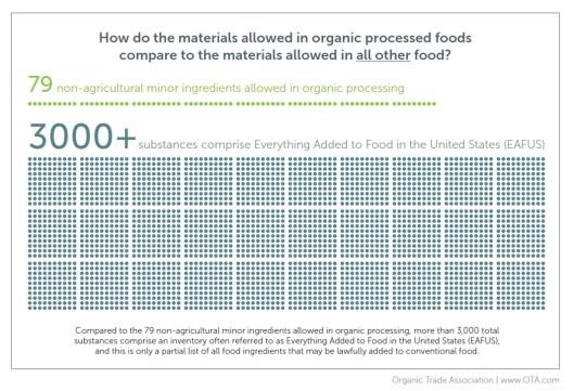 Organic vs AllOther