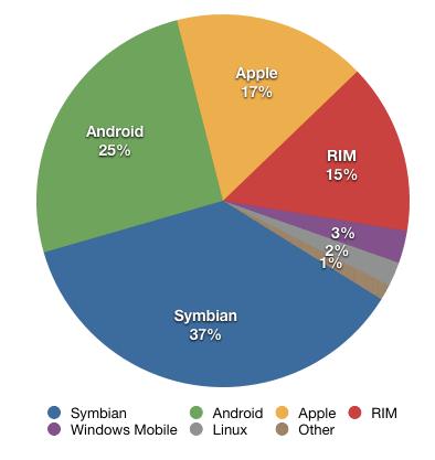 Part de marchés de la vente mobile en 2010