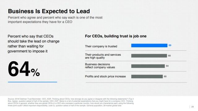 Edelman Businesses CEOs expected to rebuild trust