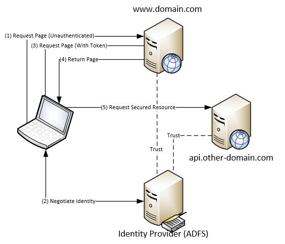 Depiction of the scenario