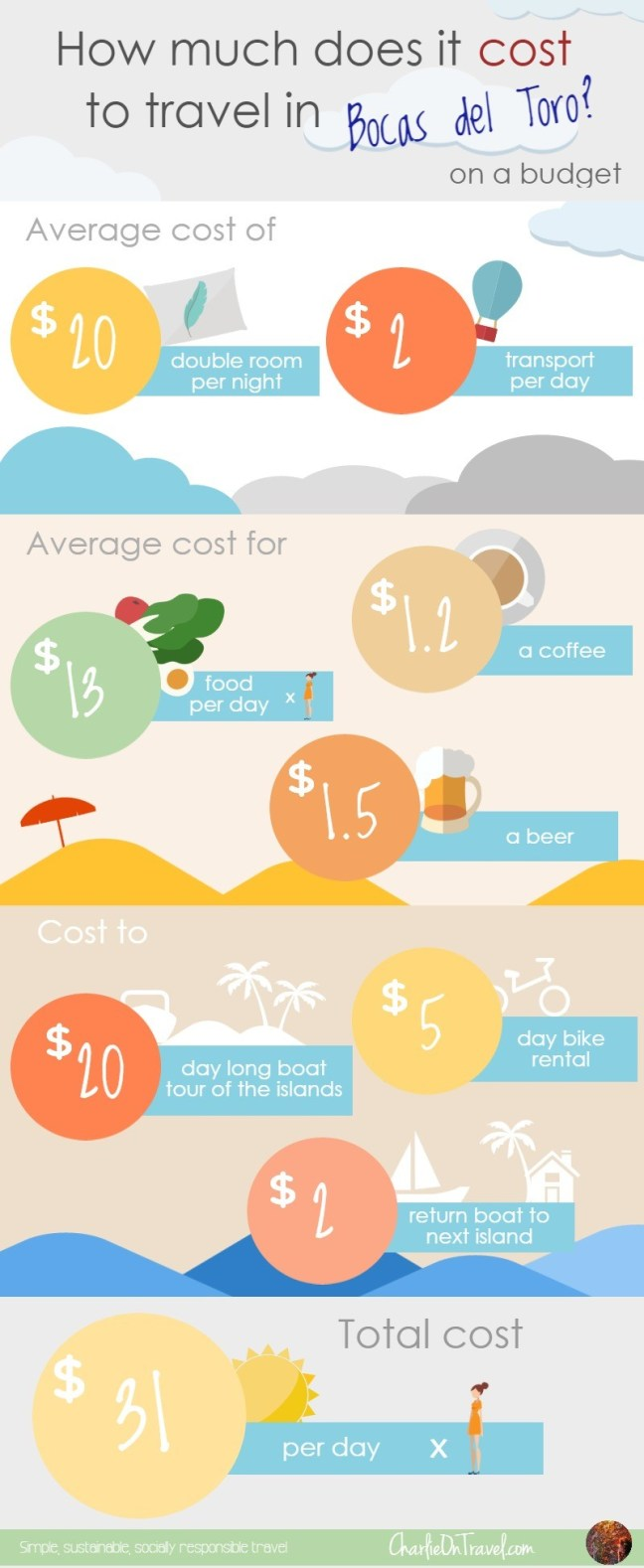 Cost of Travel Bocas del Toro - Charlie on Travel