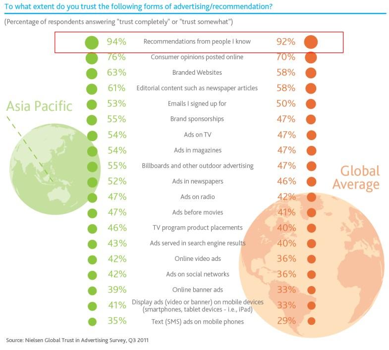 Nielsen - Advertising Brand Trust 2012, Asia-Pacific