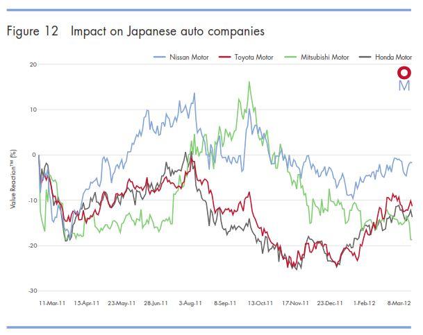 Oxford Metrica - Impact of Fukushima disaster