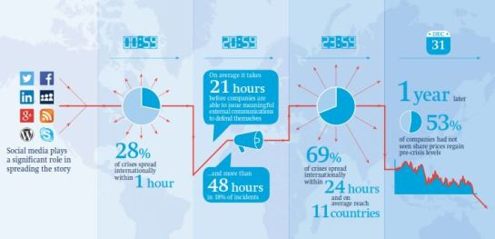 The role of social media in spreading a crisis - Freshfields Bruckhaus Deringer, 2013
