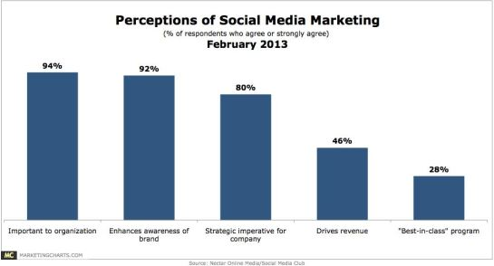Perceptions of Social Media Marketing - February 2013