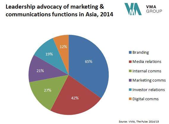 VMA Group - Pulse 2014: Digital Leadership Advocacy