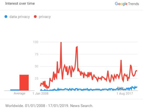 Google: Data Privacy News Trends