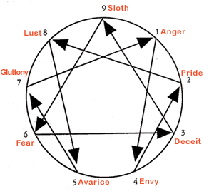 Enneagram path of sin