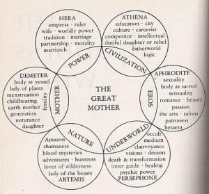 A Goddess Wheel  of Archetypes