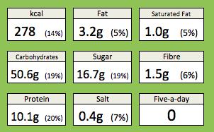 American Pancakes Nutrition