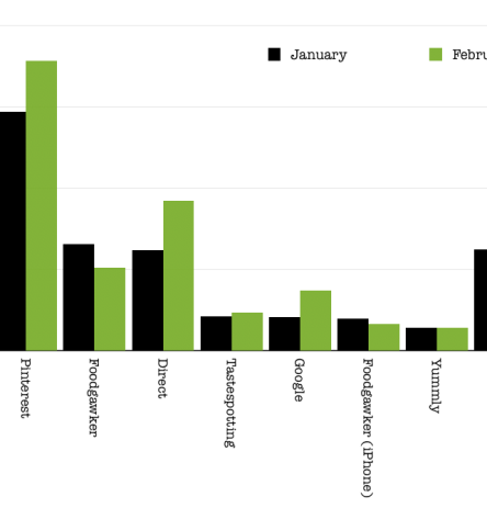 Food Traffic Monthly Comparison February