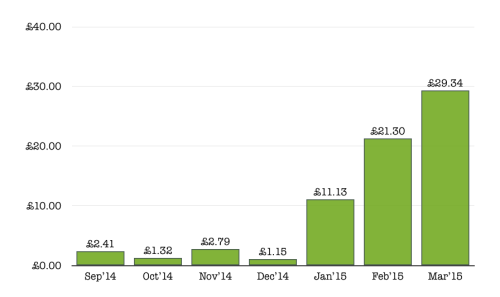 March 2015 Food Blog Income