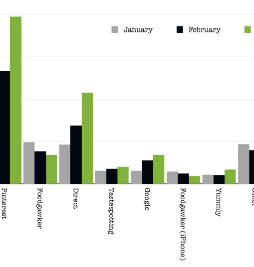 Food blog traffic comparison