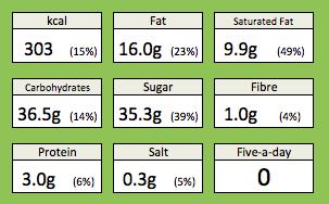 black forest pavlova nutrition