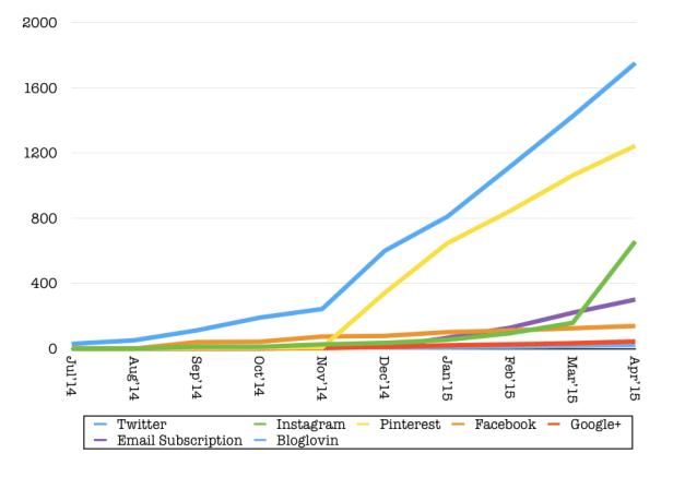April 2015 food blog traffic report