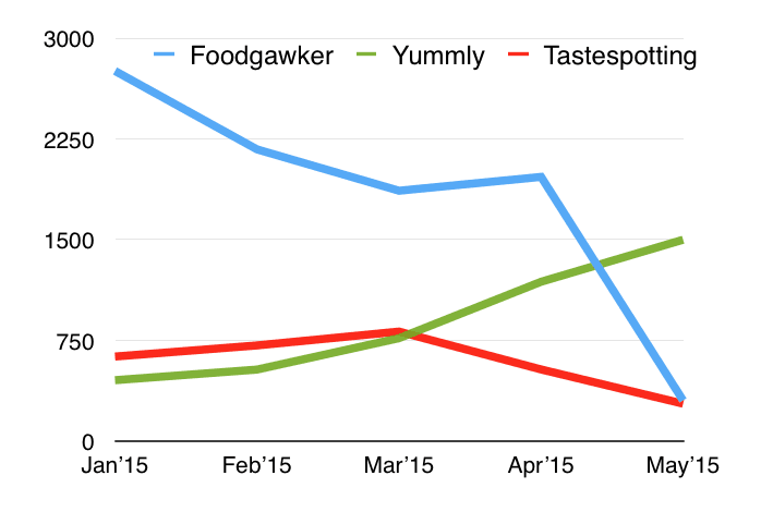 Foodgawker vs Yummly vs Tastespotting