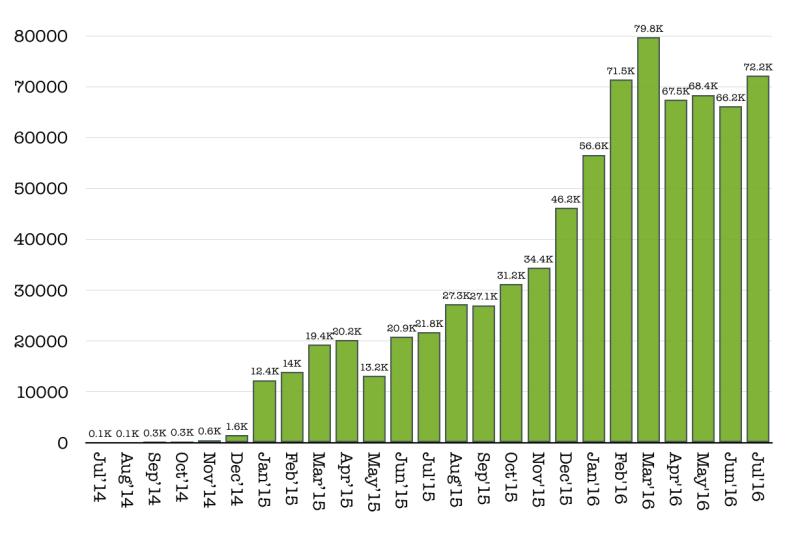 CLK visitors July 2016