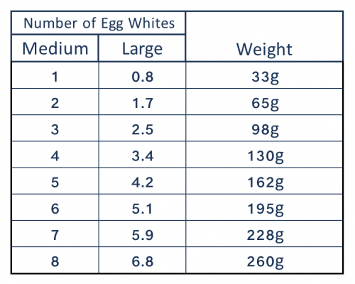 Medium to large egg whites weight conversion.