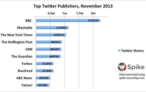 Newswhip's Twitter graph