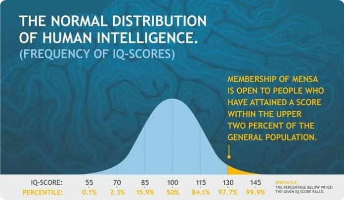 Distribution of IQ