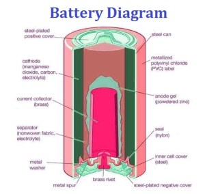 Battery Diagram | Chart Diagram  Charts, Diagrams, Graphs