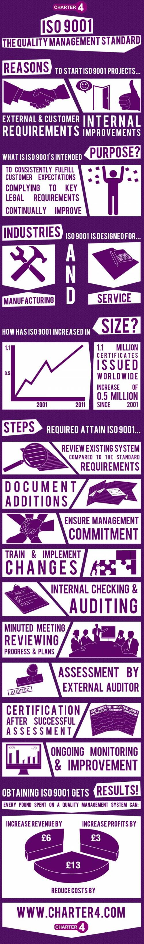 ISO 9001 Infographic