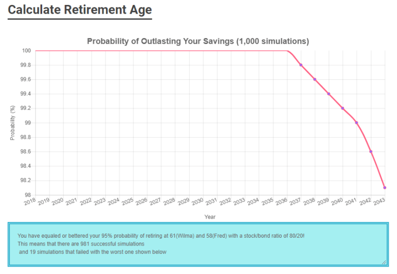 calculate your earliest retirement age