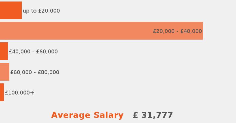 Travel Agent Job Description Jobisjob United Kingdom