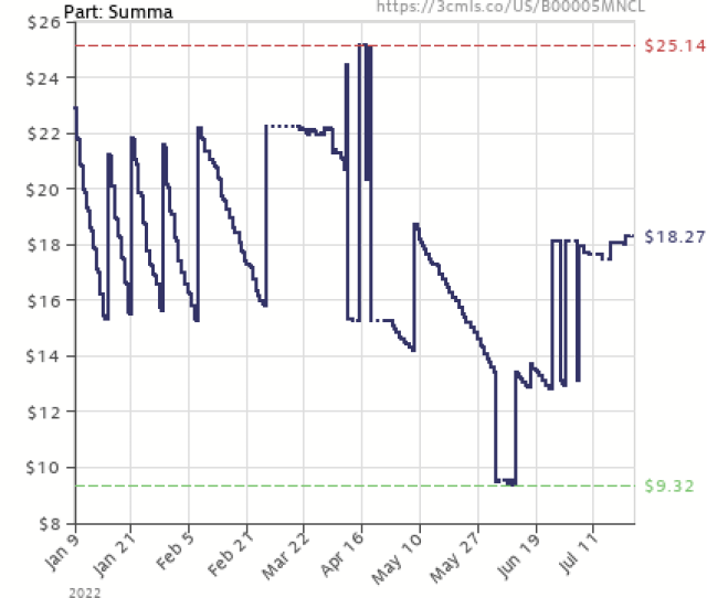 Amazon Price History Chart For Part Summa By Arvo Part B00005mncl