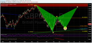 GBRUSD daily