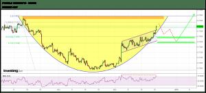 EurGBP 4h chart