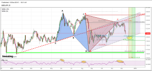 USDJPY 13 12 15 ABC bearish