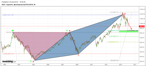 DAX longterm weekly