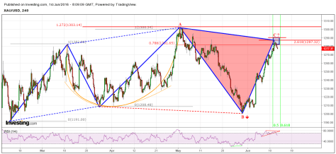 Gold ABC bearish 14 06 16