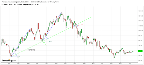 ase-trendline-and-supportlines