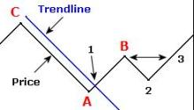 1-2-3 Trend change