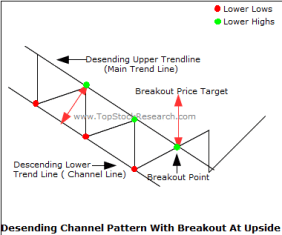 descending channel upside breakout